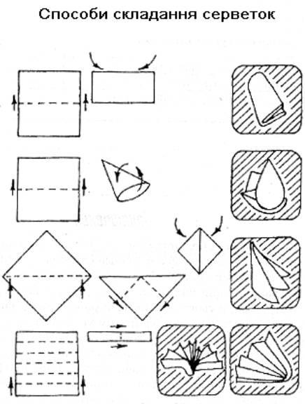 Додаток 6. Схема розсаджування